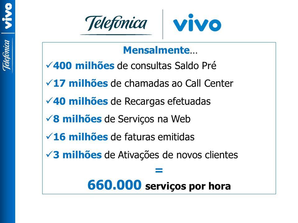 Mensalmente… 400 milhões de consultas Saldo Pré 17 milhões de chamadas ao Call Center 40 milhões de Recargas efetuadas 8 milhões de Serviços na Web 16 milhões de faturas emitidas 3 milhões de Ativações de novos clientes = 660.000 serviços por hora