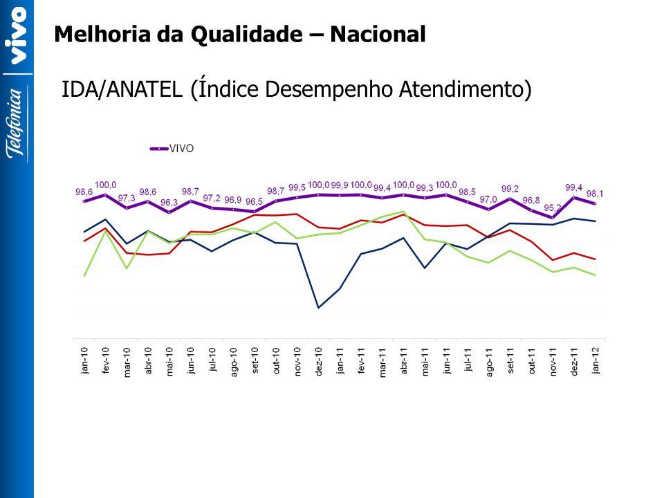 Melhoria da Qualidade – Nacional IDA/ANATEL (Índice Desempenho Atendimento)