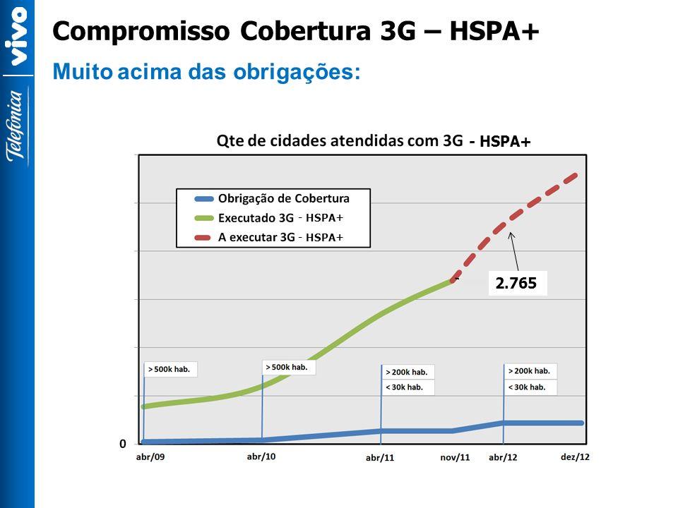 Muito acima das obrigações: Compromisso Cobertura 3G – HSPA+ 2.765 - HSPA+