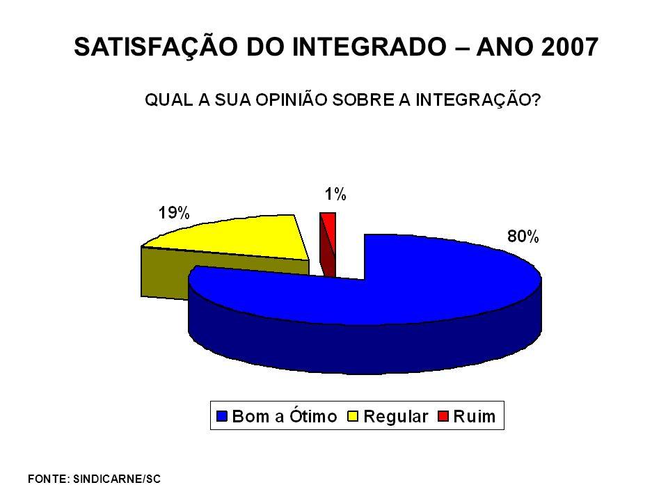 SATISFAÇÃO DO INTEGRADO – ANO 2007 FONTE: SINDICARNE/SC