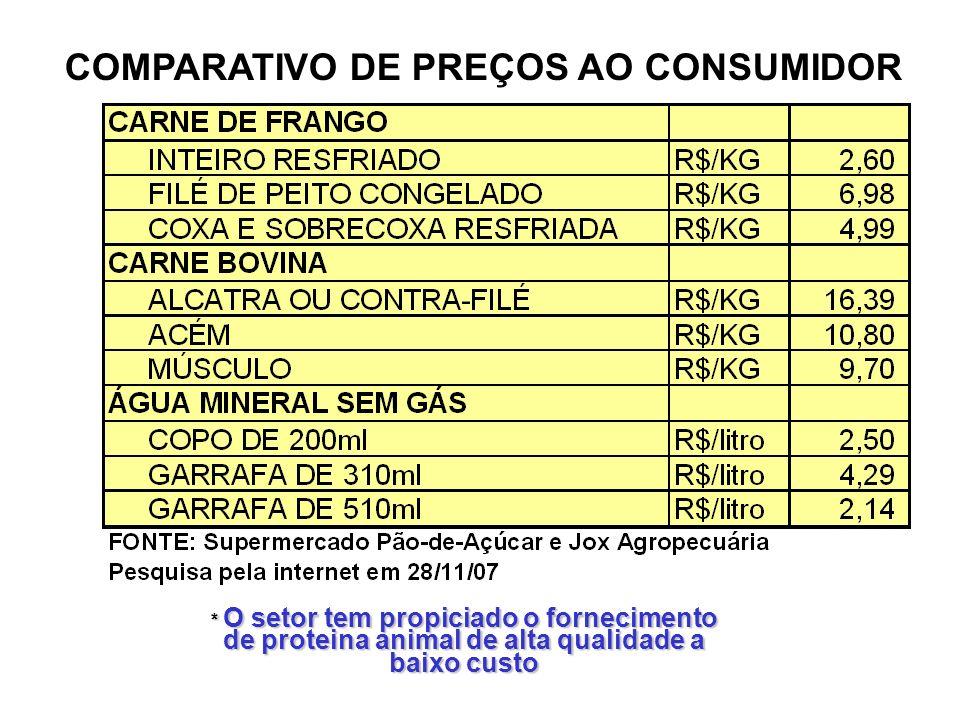 COMPARATIVO DE PREÇOS AO CONSUMIDOR * O setor tem propiciado o fornecimento de proteina animal de alta qualidade a baixo custo