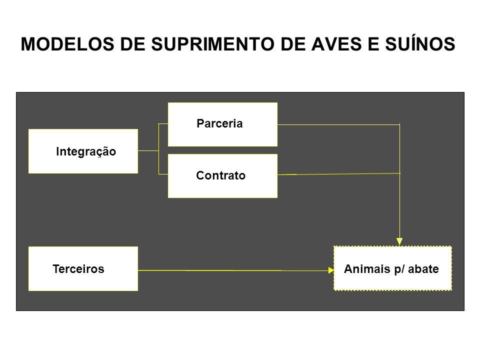 MODELOS DE SUPRIMENTO DE AVES E SUÍNOS Terceiros Parceria Integrados Integração Parceria Contrato Suínos p/ abate (3.944.500cab/ano) Animais p/ abate