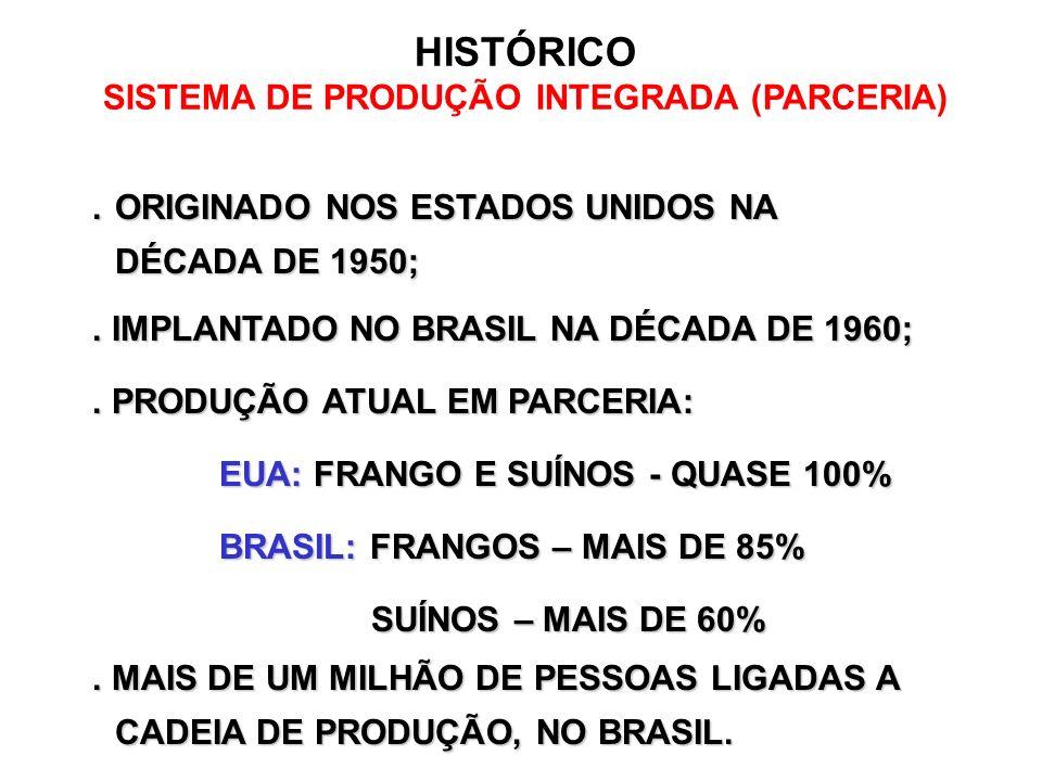 HISTÓRICO SISTEMA DE PRODUÇÃO INTEGRADA (PARCERIA).ORIGINADO NOS ESTADOS UNIDOS NA.ORIGINADO NOS ESTADOS UNIDOS NA DÉCADA DE 1950;. IMPLANTADO NO BRAS