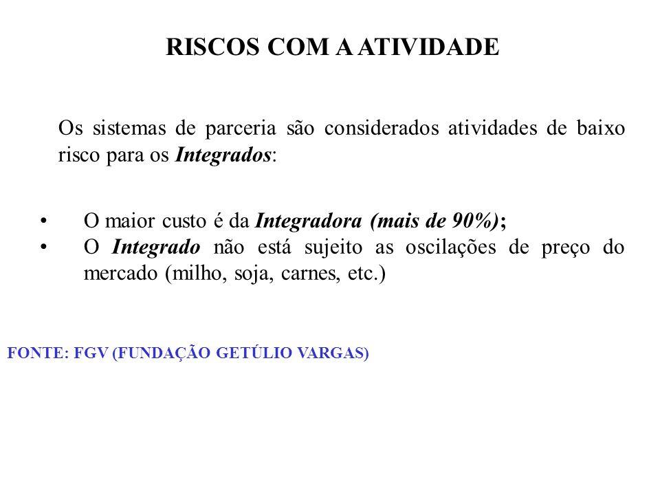 RISCOS COM A ATIVIDADE Os sistemas de parceria são considerados atividades de baixo risco para os Integrados: O maior custo é da Integradora (mais de