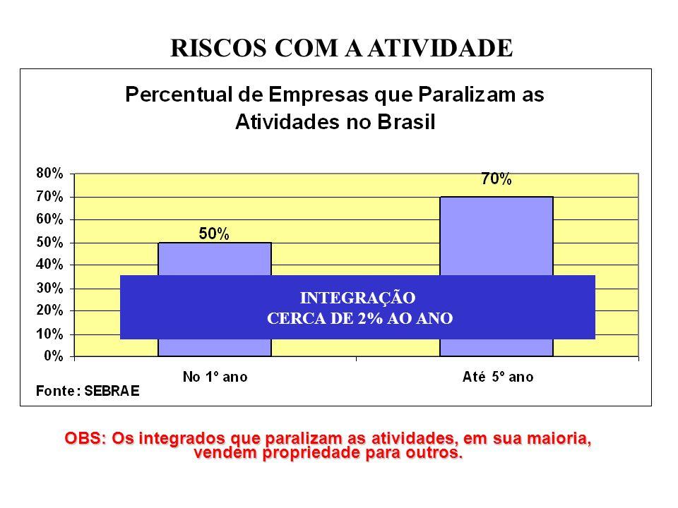 INTEGRAÇÃO CERCA DE 2% AO ANO OBS: Os integrados que paralizam as atividades, em sua maioria, vendem propriedade para outros.