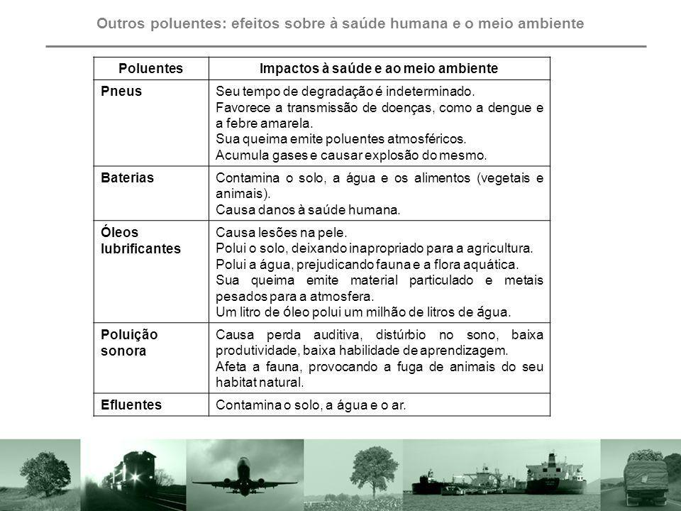 Outros poluentes: efeitos sobre à saúde humana e o meio ambiente PoluentesImpactos à saúde e ao meio ambiente PneusSeu tempo de degradação é indetermi