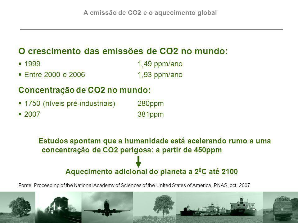 O crescimento das emissões de CO2 no mundo: 19991,49 ppm/ano Entre 2000 e 20061,93 ppm/ano 1750 (níveis pré-industriais)280ppm 2007381ppm Concentração