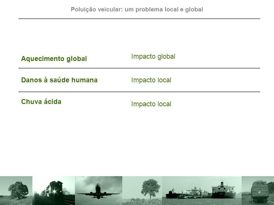 Aquecimento global Impacto global Danos à saúde humanaImpacto local Chuva ácida Impacto local Poluição veicular: um problema local e global