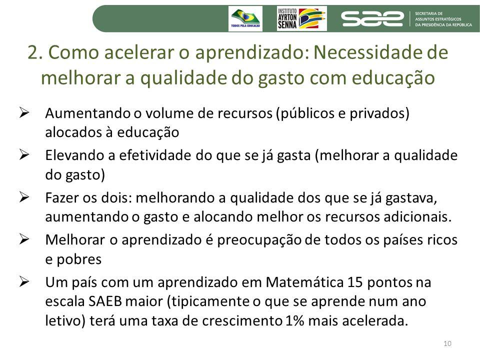 2. Como acelerar o aprendizado: Necessidade de melhorar a qualidade do gasto com educação Aumentando o volume de recursos (públicos e privados) alocad