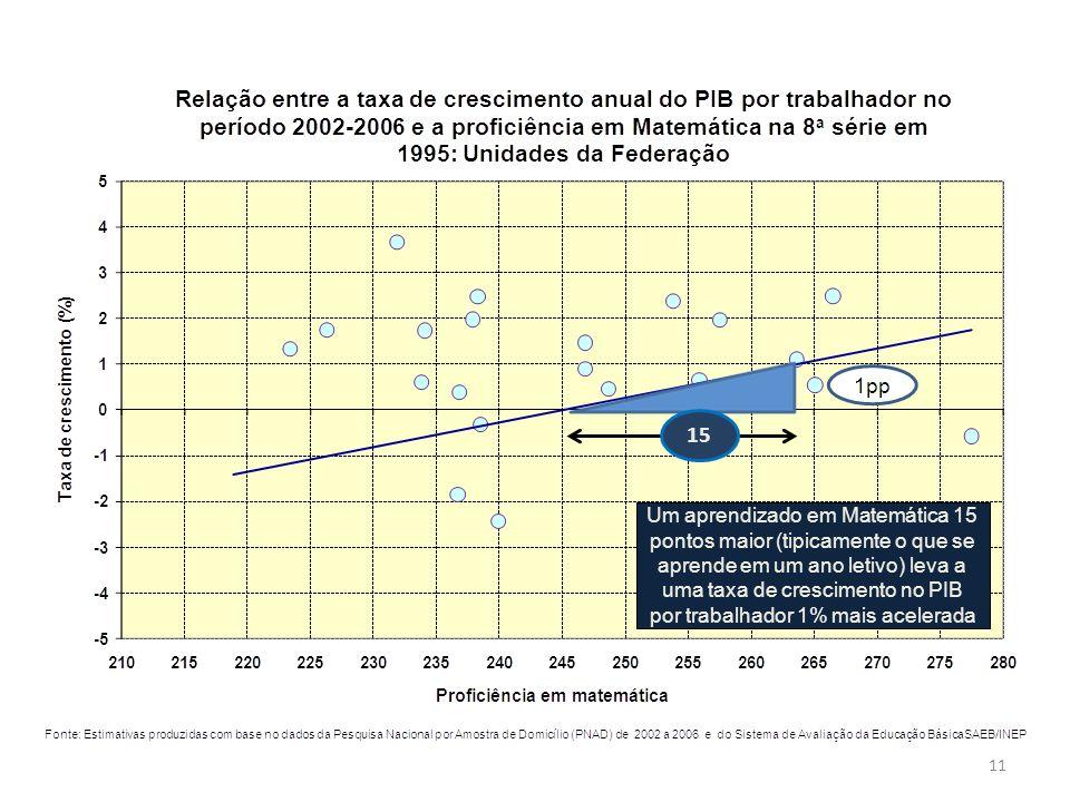 Um aprendizado em Matemática 15 pontos maior (tipicamente o que se aprende em um ano letivo) leva a uma taxa de crescimento no PIB por trabalhador 1%