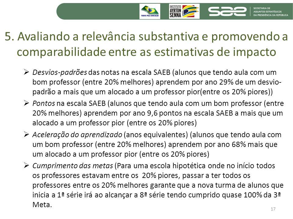 5. Avaliando a relevância substantiva e promovendo a comparabilidade entre as estimativas de impacto Desvios-padrões das notas na escala SAEB (alunos