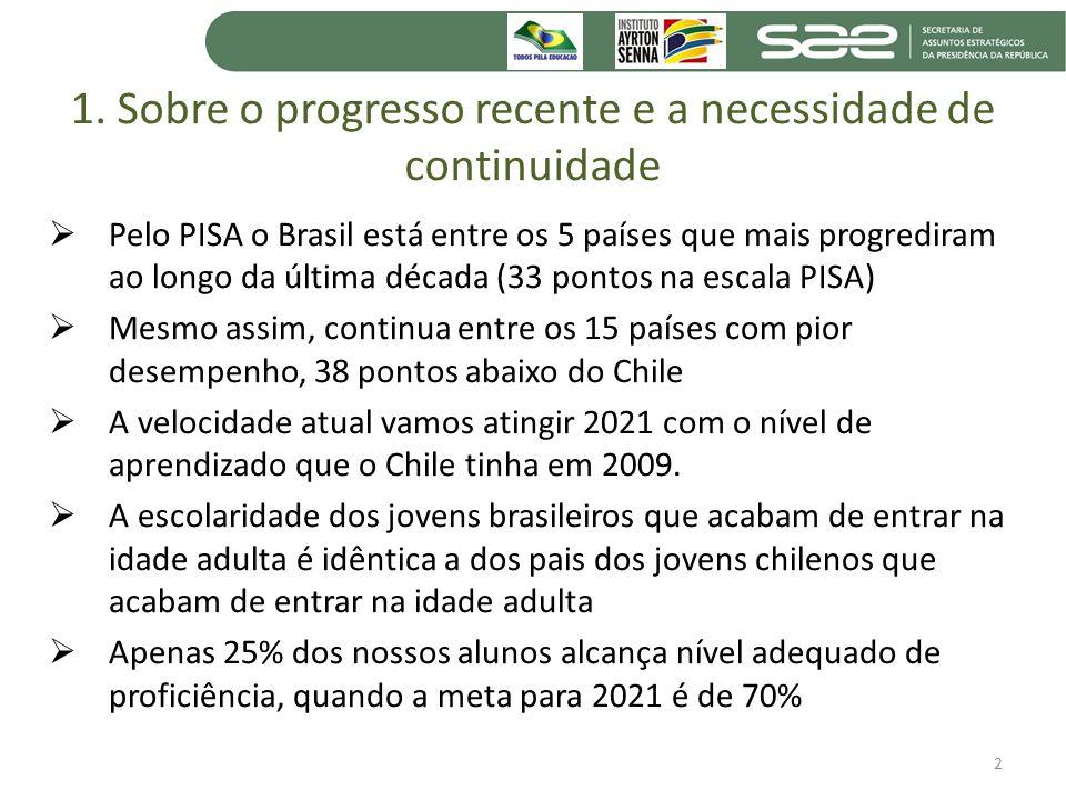 1. Sobre o progresso recente e a necessidade de continuidade Pelo PISA o Brasil está entre os 5 países que mais progrediram ao longo da última década