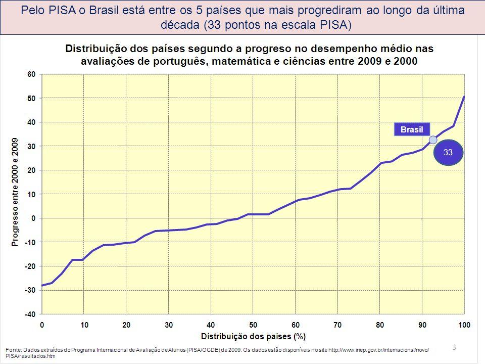Pelo PISA o Brasil está entre os 5 países que mais progrediram ao longo da última década (33 pontos na escala PISA) 3