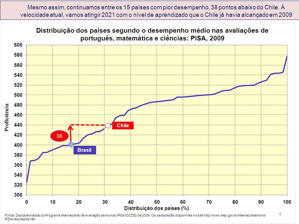 Mesmo assim, continuamos entre os 15 países com pior desempenho, 38 pontos abaixo do Chile. À velocidade atual, vamos atingir 2021 com o nível de apre