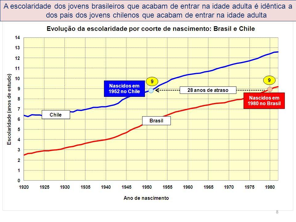 A escolaridade dos jovens brasileiros que acabam de entrar na idade adulta é idêntica a dos pais dos jovens chilenos que acabam de entrar na idade adu