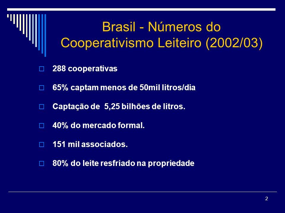 2 Brasil - Números do Cooperativismo Leiteiro (2002/03) 288 cooperativas 65% captam menos de 50mil litros/dia Captação de 5,25 bilhões de litros. 40%