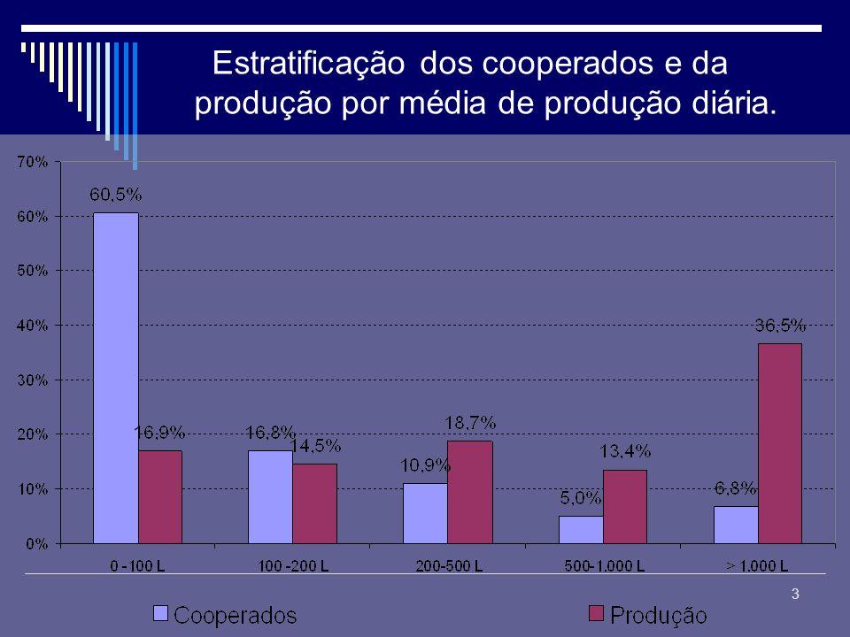 3 Estratificação dos cooperados e da produção por média de produção diária.