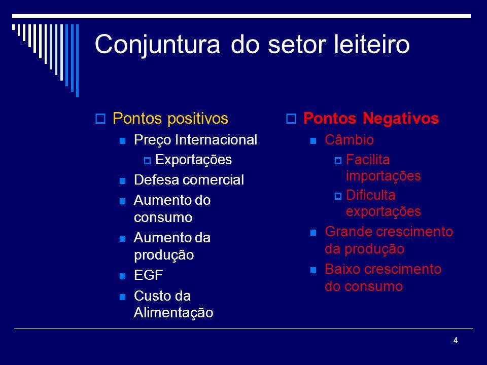 4 Conjuntura do setor leiteiro Pontos positivos Preço Internacional Exportações Defesa comercial Aumento do consumo Aumento da produção EGF Custo da A