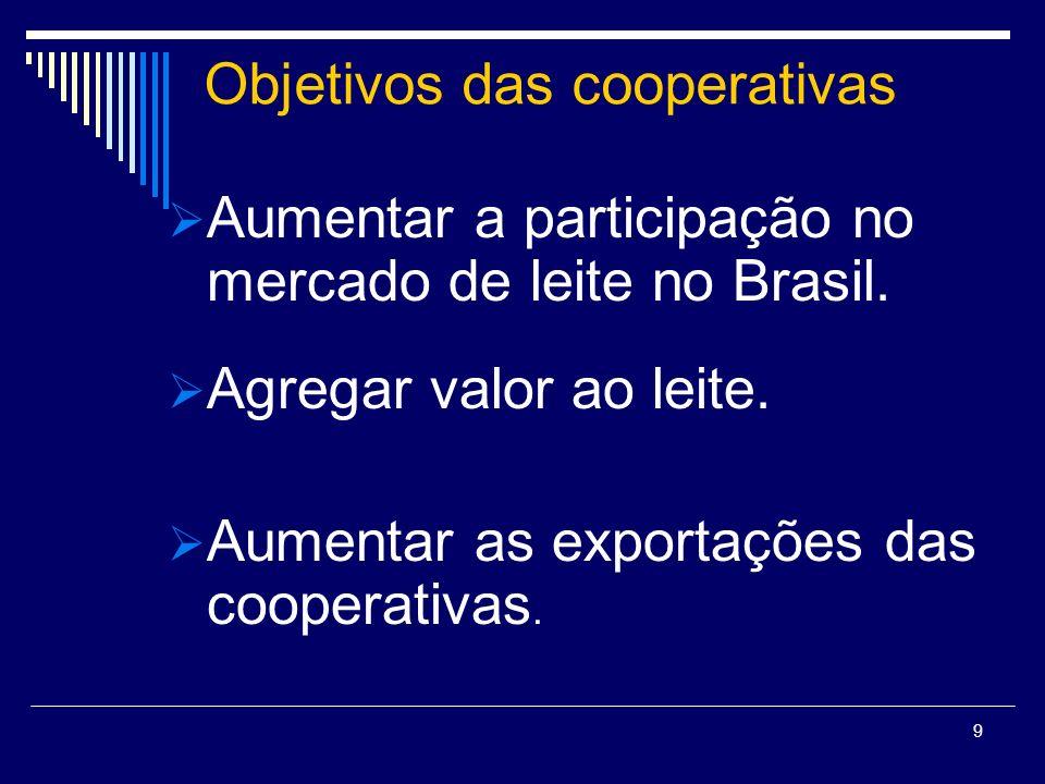 9 Objetivos das cooperativas Aumentar a participação no mercado de leite no Brasil. Agregar valor ao leite. Aumentar as exportações das cooperativas.