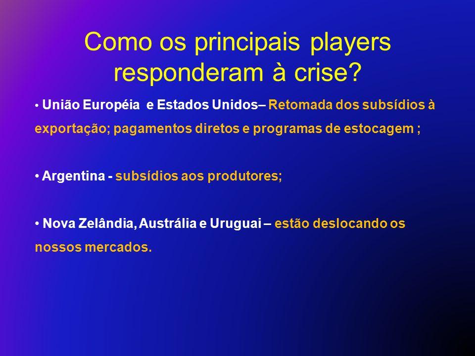 Como os principais players responderam à crise? União Européia e Estados Unidos– Retomada dos subsídios à exportação; pagamentos diretos e programas d