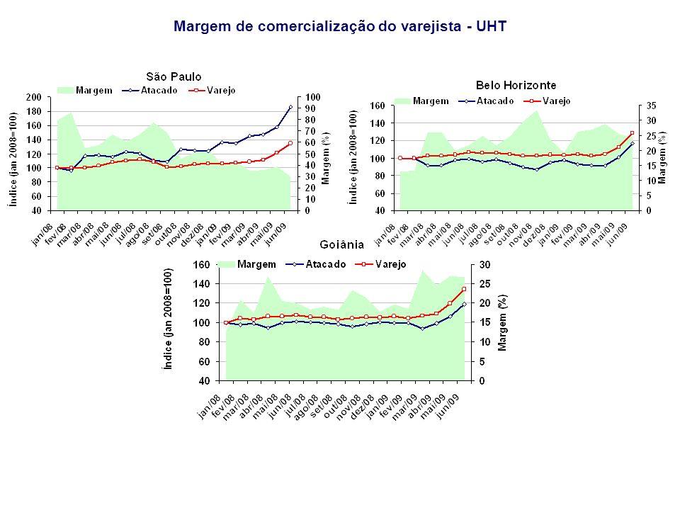 Margem de comercialização do varejista - UHT Fonte: IBGE/Simleite