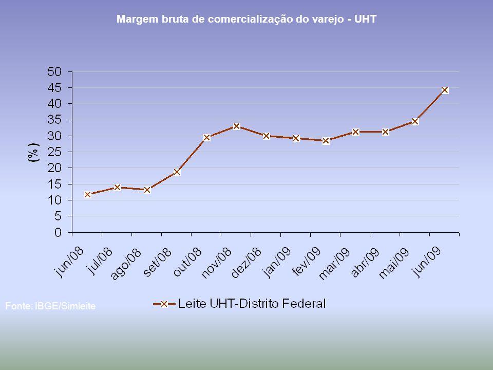 Margem bruta de comercialização do varejo - UHT Fonte: IBGE/Simleite