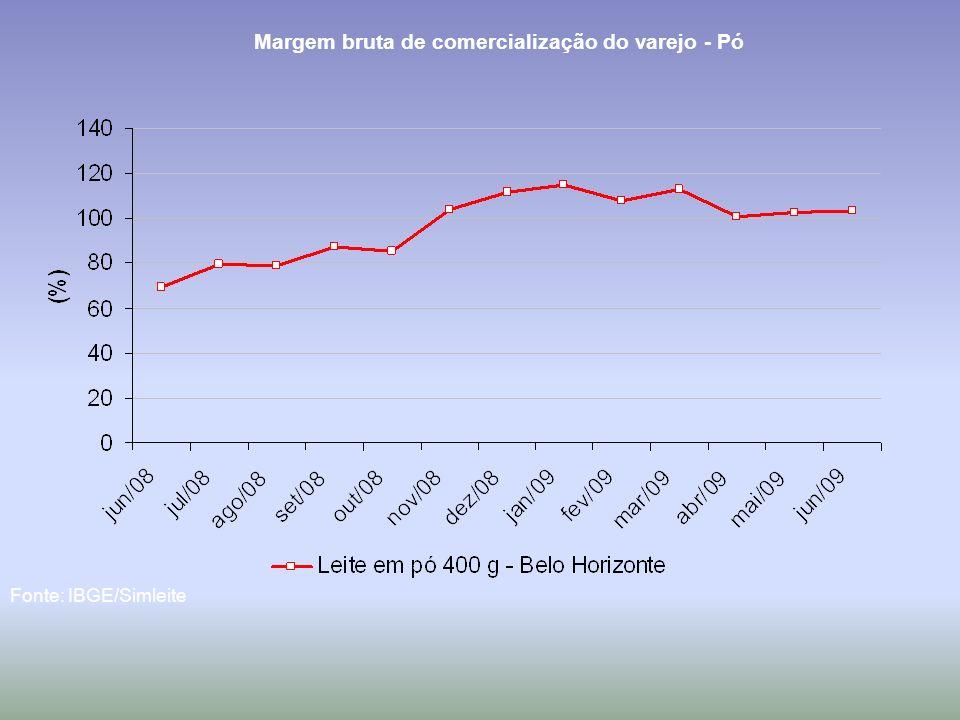 Margem bruta de comercialização do varejo - Pó Fonte: IBGE/Simleite