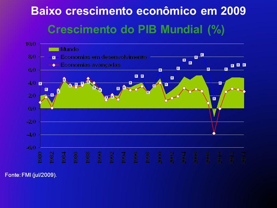 Baixo crescimento econômico em 2009 Crescimento do PIB Mundial (%) Fonte: FMI (jul/2009).