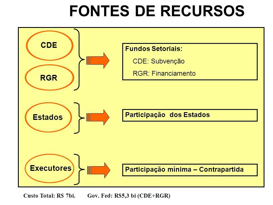 FONTES DE RECURSOS Executores CDE RGR Estados Fundos Setoriais: CDE: Subvenção RGR: Financiamento Participação dos Estados Participação mínima – Contr