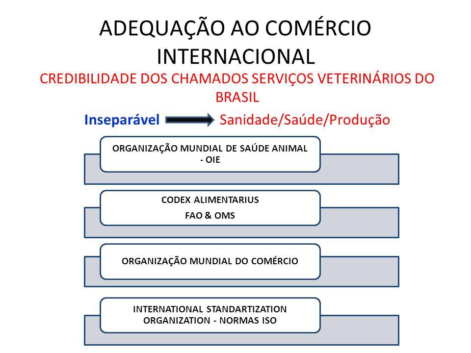 ADEQUAÇÃO AO COMÉRCIO INTERNACIONAL CREDIBILIDADE DOS CHAMADOS SERVIÇOS VETERINÁRIOS DO BRASIL Inseparável Sanidade/Saúde/Produção ORGANIZAÇÃO MUNDIAL