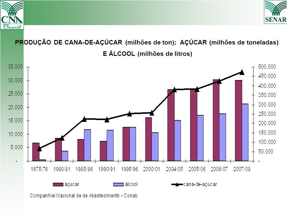 PRODUÇÃO DE CANA-DE-AÇÚCAR (milhões de ton); AÇÚCAR (milhões de toneladas) E ÁLCOOL (milhões de litros)