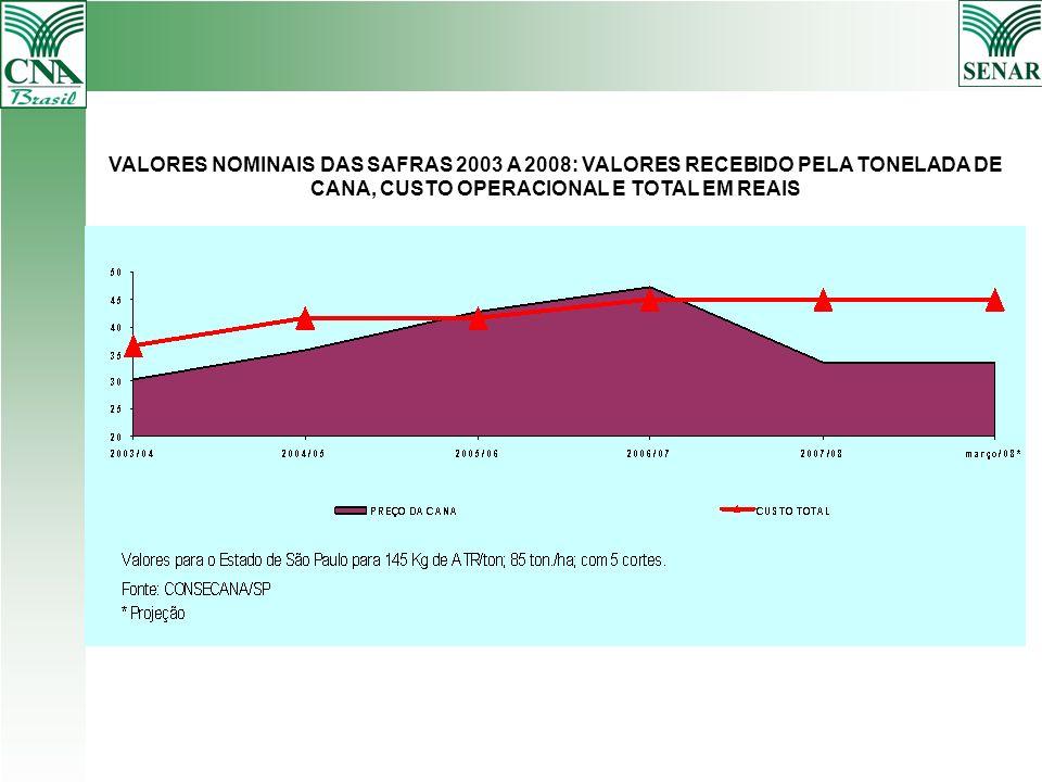 VALORES NOMINAIS DAS SAFRAS 2003 A 2008: VALORES RECEBIDO PELA TONELADA DE CANA, CUSTO OPERACIONAL E TOTAL EM REAIS