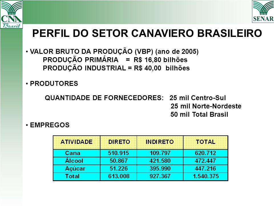 PERFIL DO SETOR CANAVIERO BRASILEIRO PRODUTORES QUANTIDADE DE FORNECEDORES: 25 mil Centro-Sul 25 mil Norte-Nordeste 50 mil Total Brasil EMPREGOS VALOR
