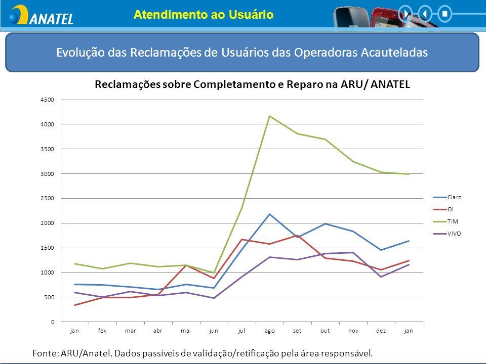 Atendimento ao Usuário Evolução das Reclamações de Usuários das Operadoras Acauteladas Fonte: ARU/Anatel. Dados passíveis de validação/retificação pel