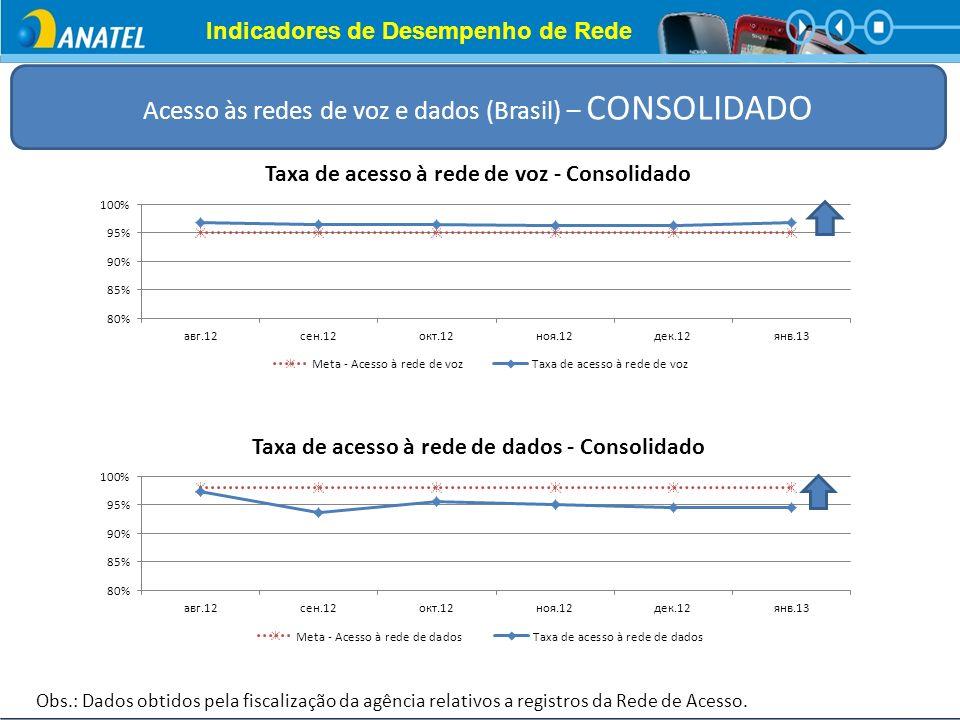 Acesso às redes de voz e dados (Brasil) – CONSOLIDADO Indicadores de Desempenho de Rede Obs.: Dados obtidos pela fiscalização da agência relativos a r