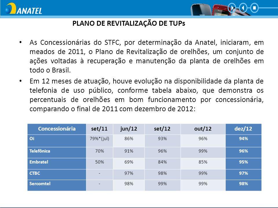 As Concessionárias do STFC, por determinação da Anatel, iniciaram, em meados de 2011, o Plano de Revitalização de orelhões, um conjunto de ações volta