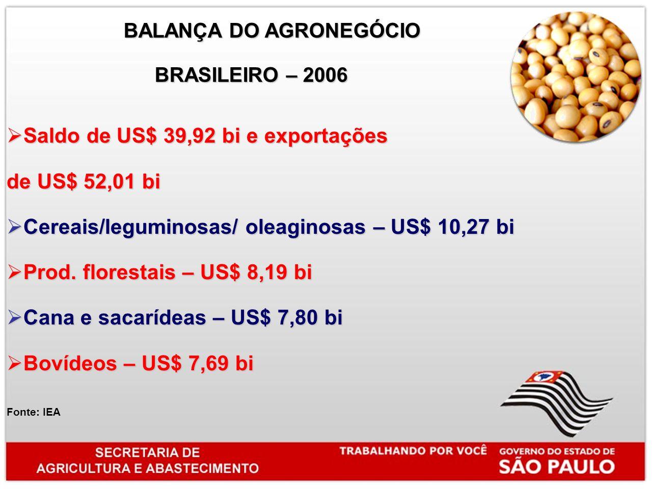 BALANÇA DO AGRONEGÓCIO BALANÇA DO AGRONEGÓCIO BRASILEIRO – 2006 BRASILEIRO – 2006 Saldo de US$ 39,92 bi e exportações Saldo de US$ 39,92 bi e exportações de US$ 52,01 bi Cereais/leguminosas/ oleaginosas – US$ 10,27 bi Cereais/leguminosas/ oleaginosas – US$ 10,27 bi Prod.