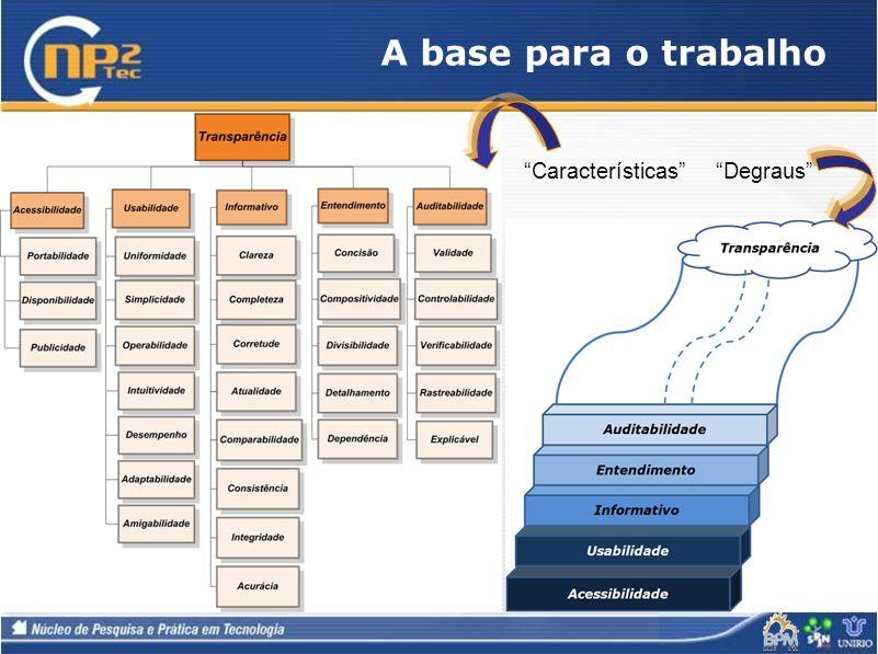 A base para o trabalho DegrausCaracterísticas