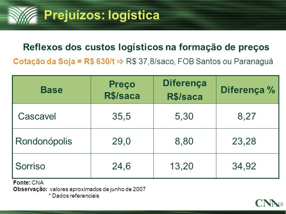 10 Prejuízos: logística Reflexos dos custos logísticos na formação de preços Fonte: CNA Observação: valores aproximados de junho de 2007 * Dados refer