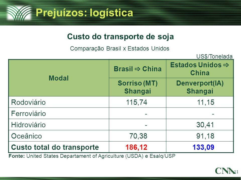 11 Prejuízos: logística Fonte: United States Departament of Agriculture (USDA) e Esalq/USP Custo do transporte de soja Comparação Brasil x Estados Uni