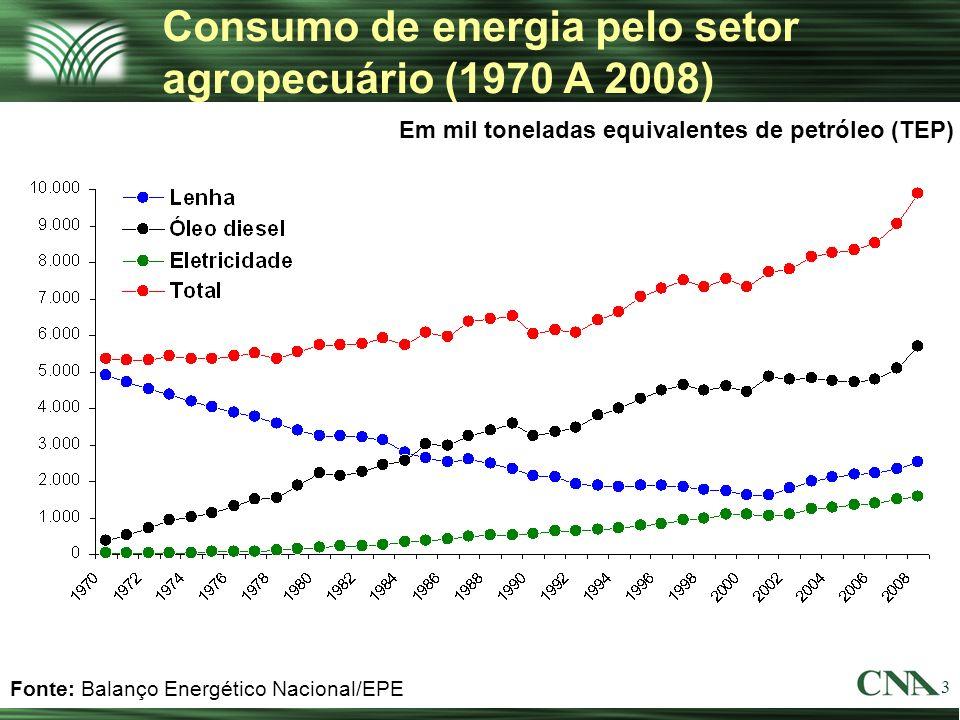 3 Consumo de energia pelo setor agropecuário (1970 A 2008) Em mil toneladas equivalentes de petróleo (TEP) Fonte: Balanço Energético Nacional/EPE