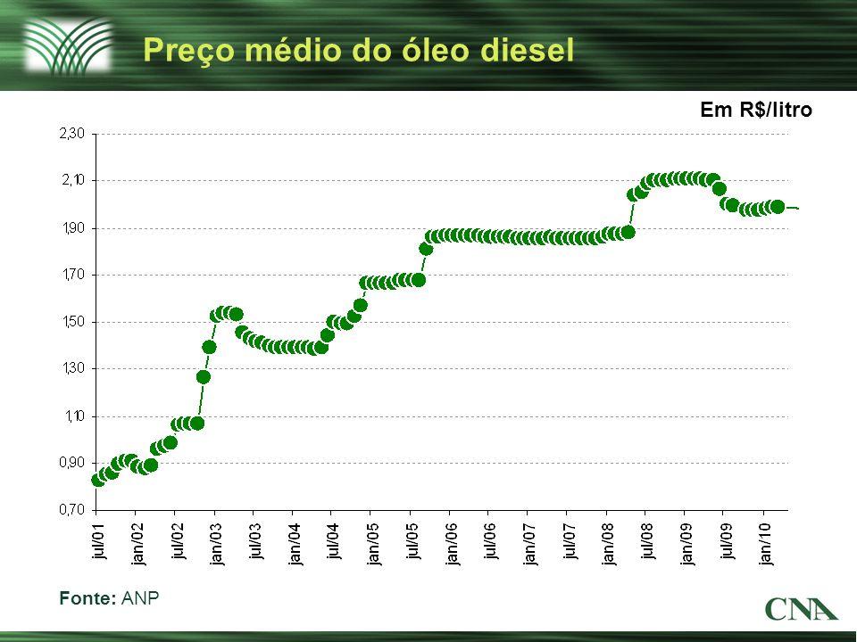 Preço médio do óleo diesel Fonte: ANP Em R$/litro