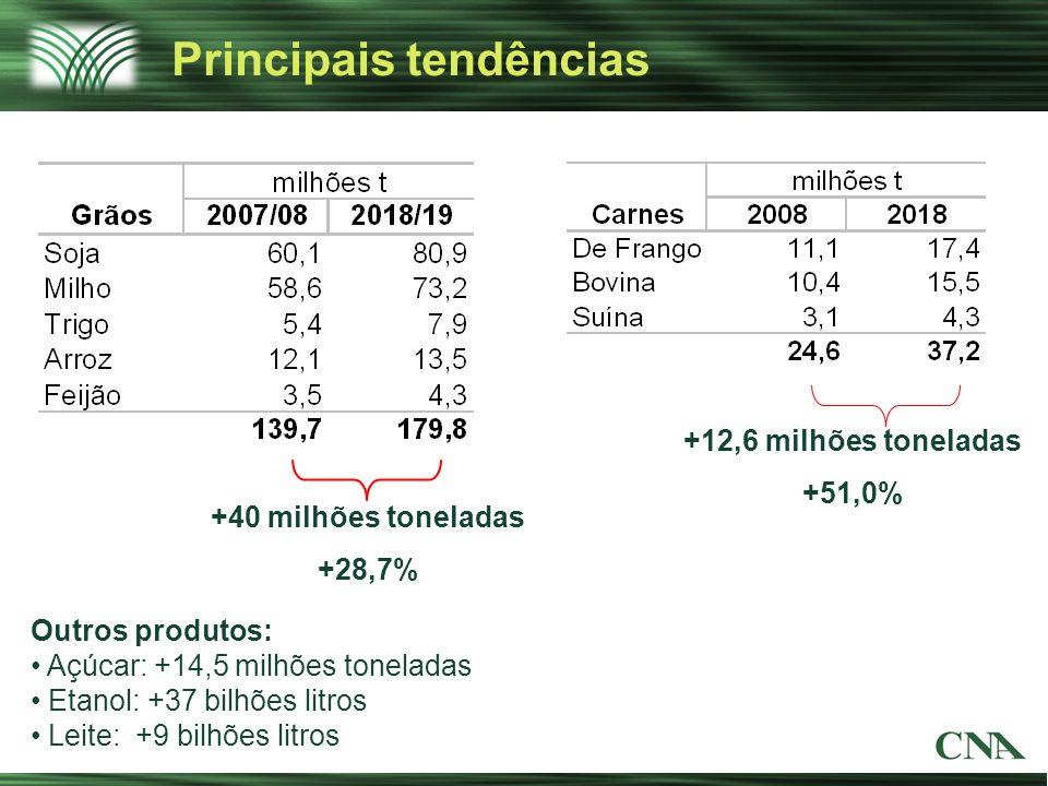 Principais tendências +40 milhões toneladas +28,7% +12,6 milhões toneladas +51,0% Outros produtos: Açúcar: +14,5 milhões toneladas Etanol: +37 bilhões