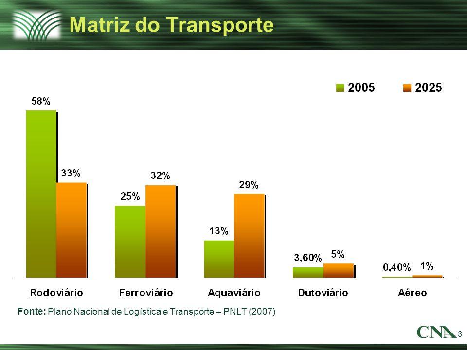 8 Matriz do Transporte Fonte: Plano Nacional de Logística e Transporte – PNLT (2007)