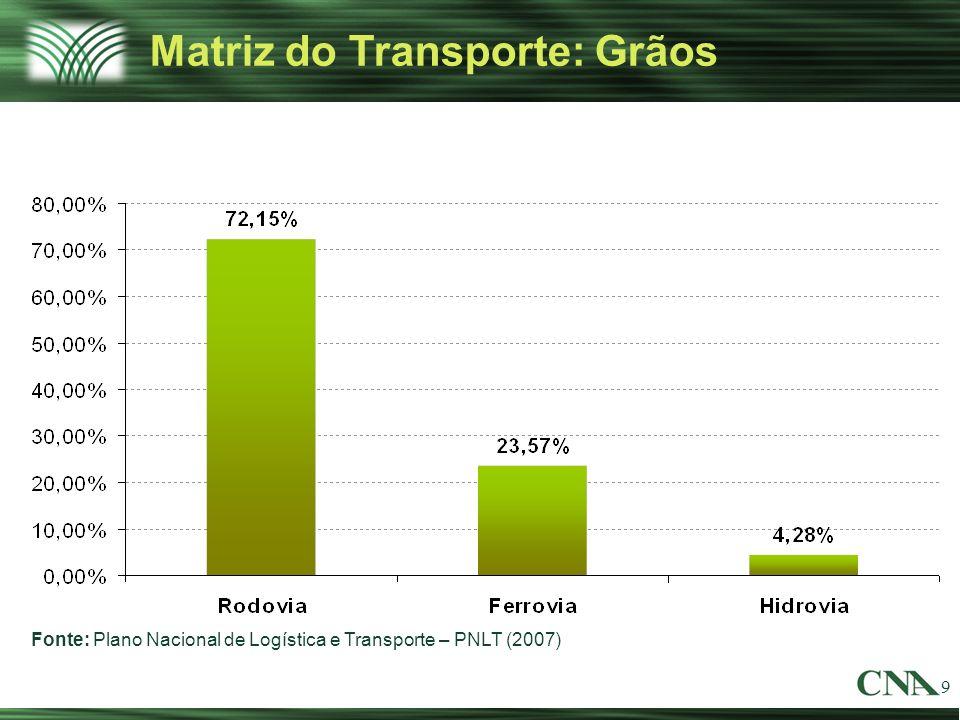 9 Matriz do Transporte: Grãos Fonte: Plano Nacional de Logística e Transporte – PNLT (2007)