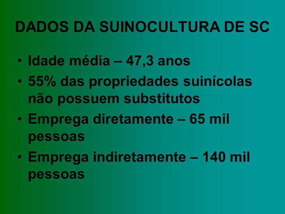 DADOS DA SUINOCULTURA DE SC Idade média – 47,3 anos 55% das propriedades suinícolas não possuem substitutos Emprega diretamente – 65 mil pessoas Emprega indiretamente – 140 mil pessoas