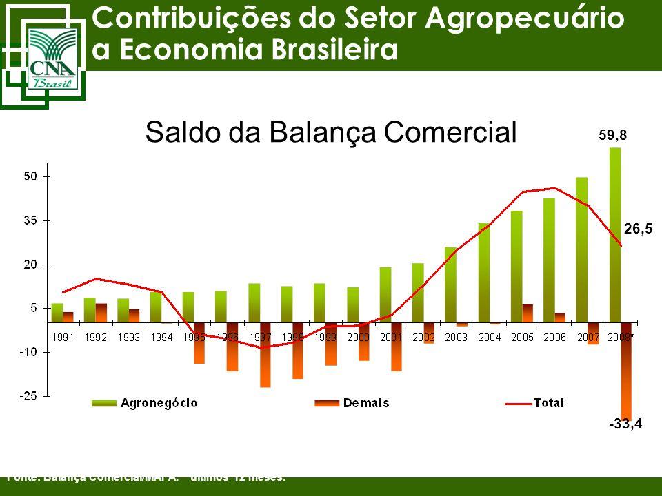 Contribuições do Setor Agropecuário a Economia Brasileira Fonte: Balança Comercial/MAPA. * últimos 12 meses. 59,8 26,5 -33,4 Saldo da Balança Comercia