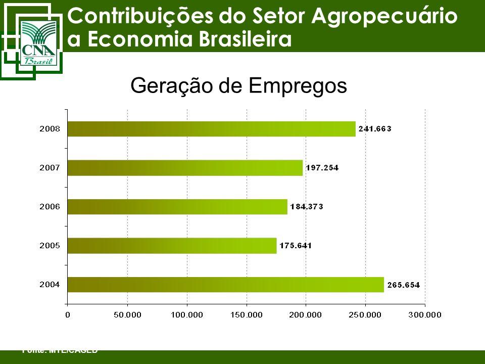 Contribuições do Setor Agropecuário a Economia Brasileira Fonte: MTE/CAGED Geração de Empregos