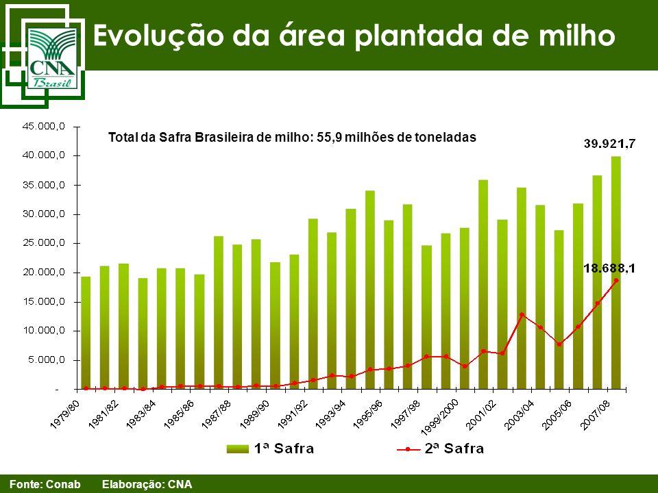 Evolução da área plantada de milho Fonte: Conab Elaboração: CNA Total da Safra Brasileira de milho: 55,9 milhões de toneladas