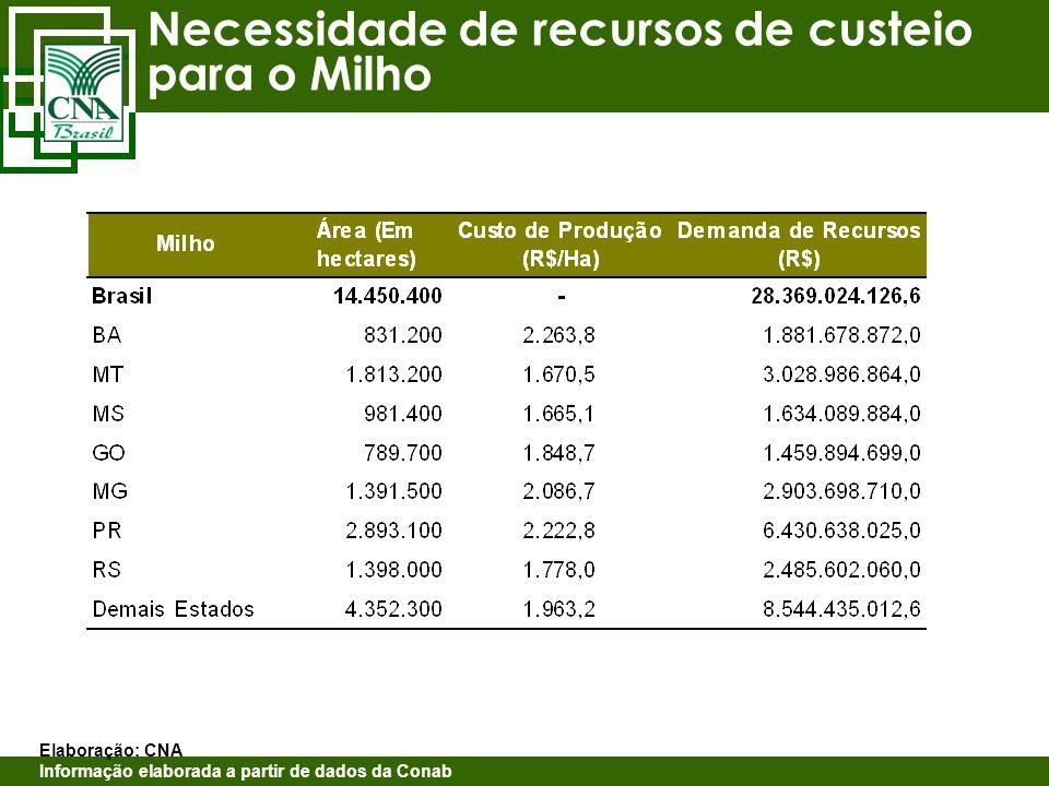 Necessidade de recursos de custeio para o Milho Elaboração: CNA Informação elaborada a partir de dados da Conab
